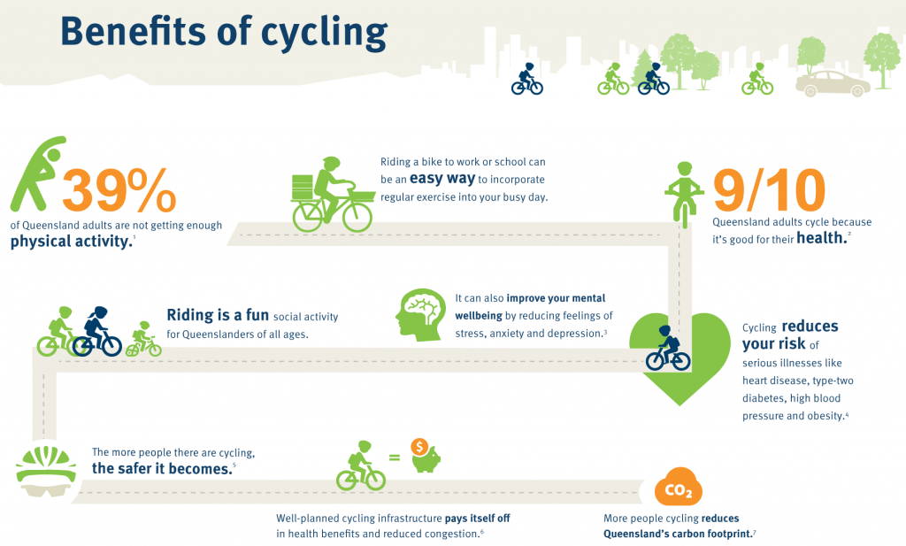 Benefits of cycling to work infographic