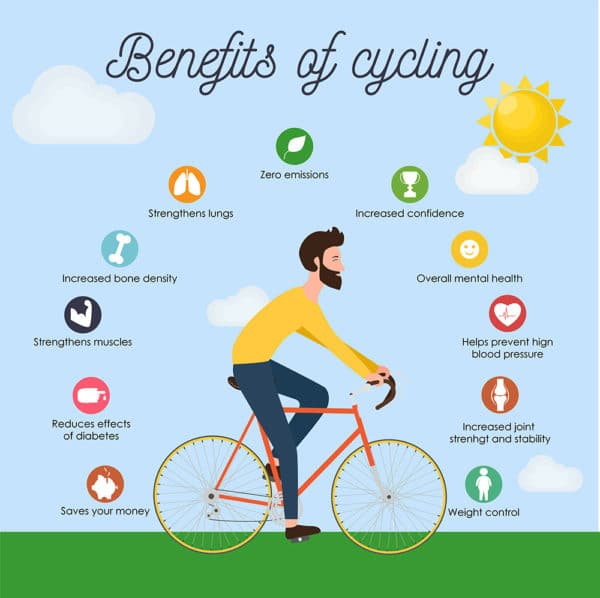Infographic about the benefits of cycling